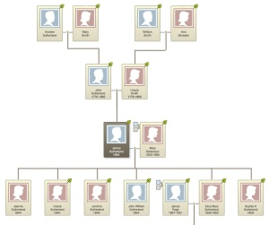 James and Mary Sutherland's Family Tree